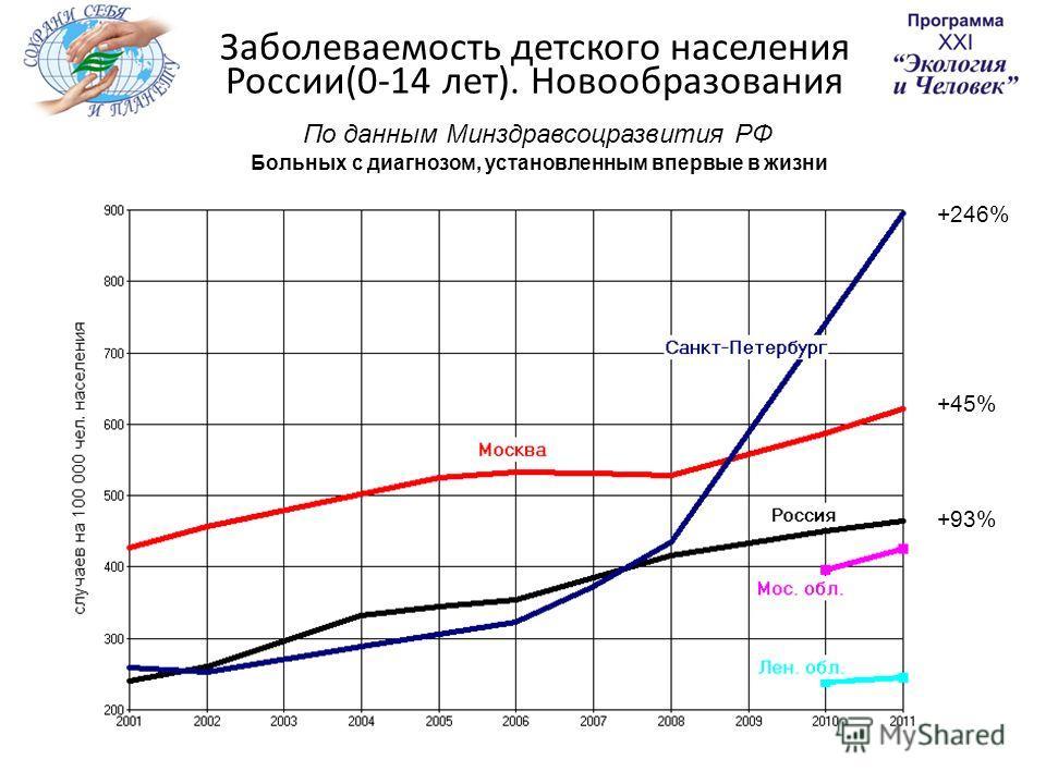 Заболеваемость детского населения России(0-14 лет). Новообразования По данным Минздравсоцразвития РФ Больных с диагнозом, установленным впервые в жизни +93% +45% +246%