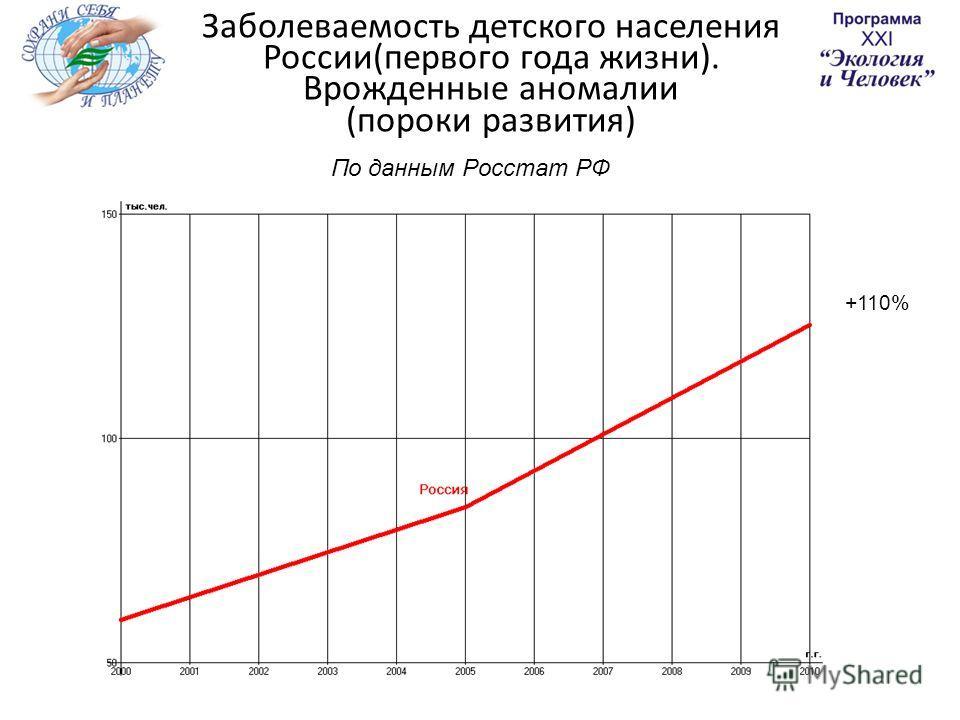 Заболеваемость детского населения России(первого года жизни). Врожденные аномалии (пороки развития) По данным Росстат РФ +110%