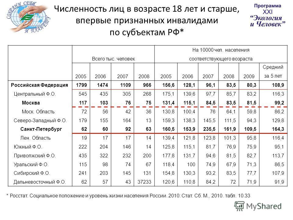 Численность лиц в возрасте 18 лет и старше, впервые признанных инвалидами по субъектам РФ* Всего тыс. человек На 10000 чел. населения соответствующего возраста 200520062007200820052006200720082009 Средний за 5 лет Российская Федерация1799147411099661