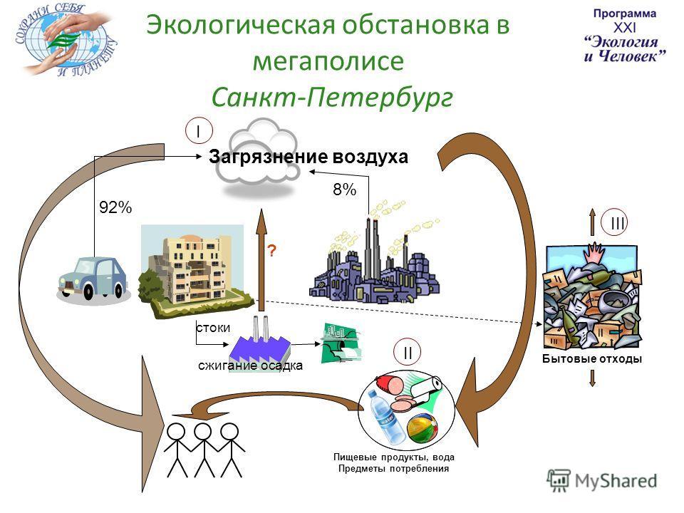Экологическая обстановка в мегаполисе Санкт-Петербург Загрязнение воздуха IIII Бытовые отходы Пищевые продукты, вода Предметы потребления 92% ? 8% стоки сжигание осадка II