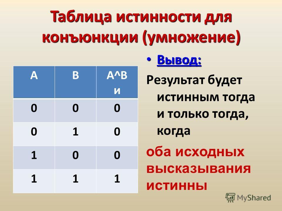 Таблица истинности для конъюнкции (умножение) АВА^ВиА^Ви 000 010 100 111 Вывод: Вывод: Результат будет истинным тогда и только тогда, когда оба исходных высказывания истинны
