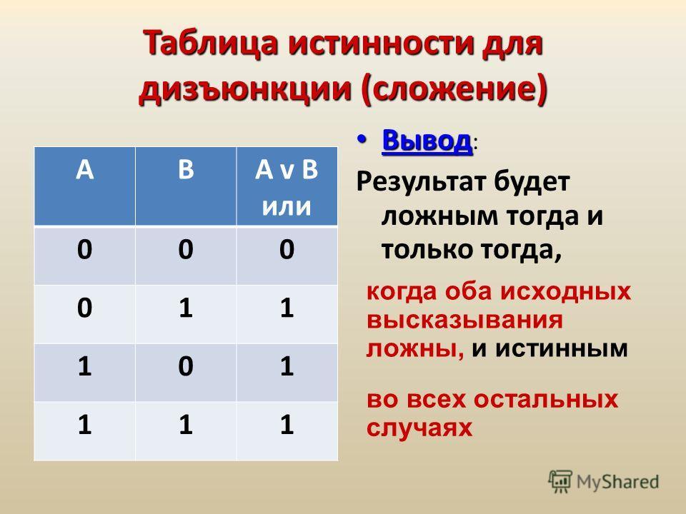 Таблицаистинностидля дизъюнкции (сложение) Таблица истинности для дизъюнкции (сложение) АВА v В или 000 011 101 111 Вывод Вывод : Результат будет ложным тогда и только тогда, когда оба исходных высказывания ложны, и истинным во всех остальных случаях