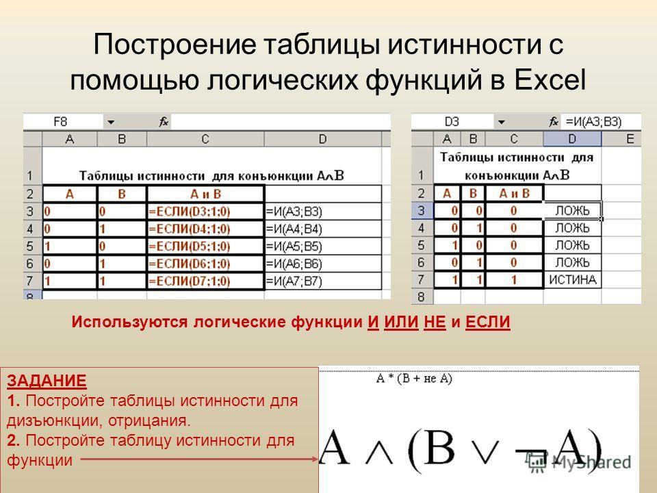 Построение таблицы истинности с помощью логических функций в Excel Используются логические функции И ИЛИ НЕ и ЕСЛИ ЗАДАНИЕ 1. Постройте таблицы истинности для дизъюнкции, отрицания. 2. Постройте таблицу истинности для функции