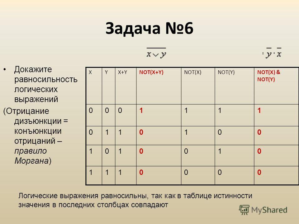 Задача 6 Докажите равносильность логических выражений (Отрицание дизъюнкции = конъюнкции отрицаний – правило Моргана) XYX+YNOT(X+Y)NOT(X)NOT(Y)NOT(X) & NOT(Y) 0001111 0110100 1010010 1110000 Логические выражения равносильны, так как в таблице истинно