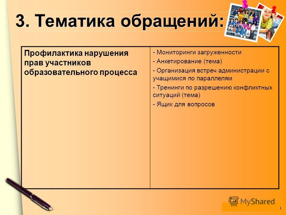 www.themegallery.com 3. Тематика обращений: Профилактика нарушения прав участников образовательного процесса - Мониторинги загруженности - Анкетирование (тема) - Организация встреч администрации с учащимися по параллелям - Тренинги по разрешению конф