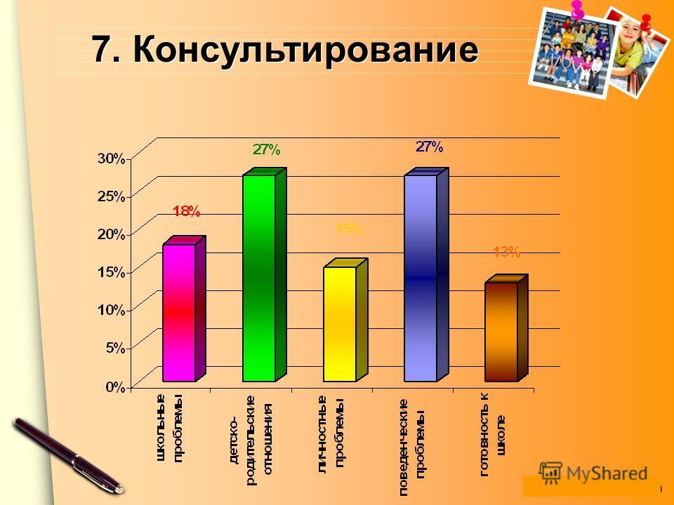 www.themegallery.com 7. Консультирование