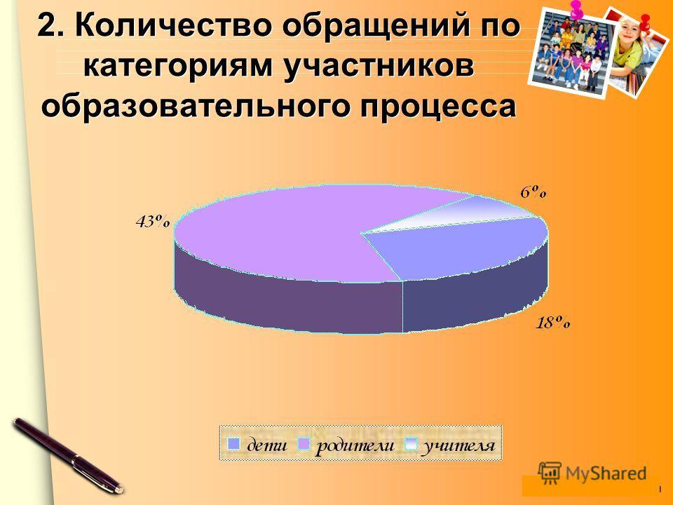 www.themegallery.com 2. Количество обращений по категориям участников образовательного процесса