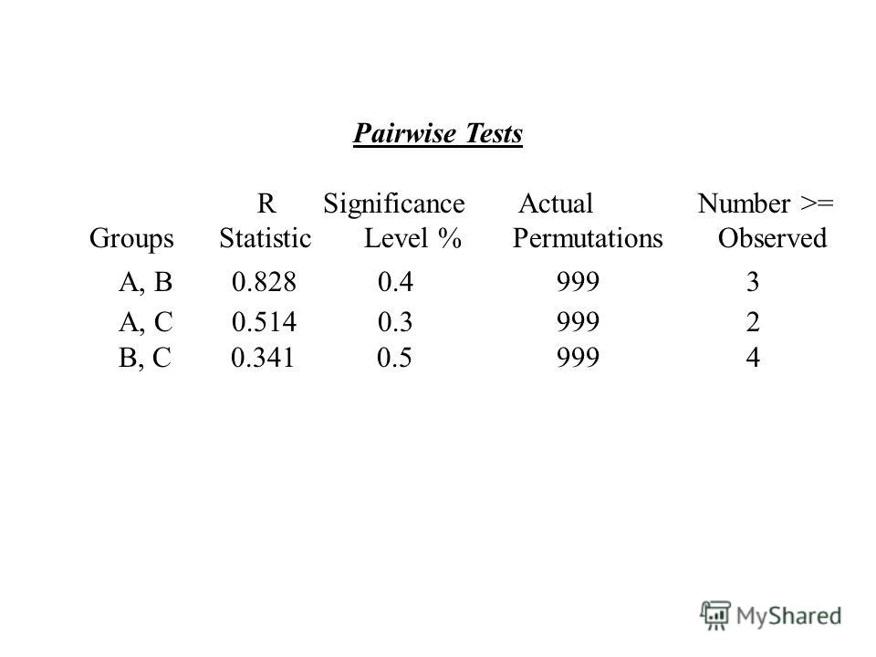 Pairwise Tests R Significance Actual Number >= Groups Statistic Level % Permutations Observed A, B 0.828 0.4 999 3 A, C 0.514 0.3 999 2 B, C 0.341 0.5 999 4