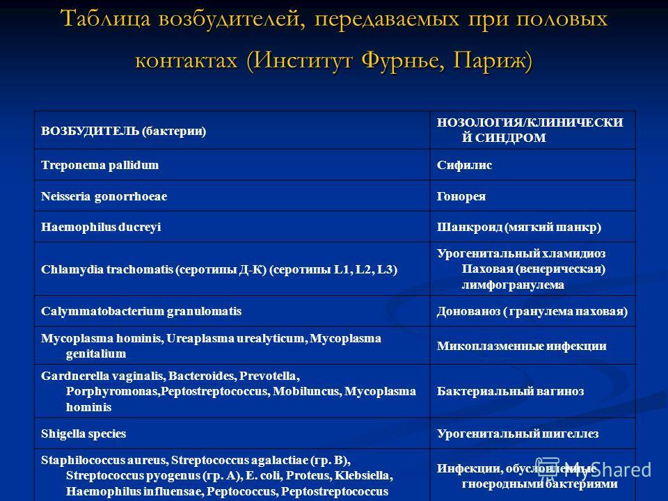 Таблица возбудителей, передаваемых при половых контактах (Институт Фурнье, Париж) ВОЗБУДИТЕЛЬ (бактерии) НОЗОЛОГИЯ/КЛИНИЧЕСКИ Й СИНДРОМ Treponema pallidumСифилис Neisseria gonorrhoeaeГонорея Haemophilus ducreyiШанкроид (мягкий шанкр) Chlamydia tracho
