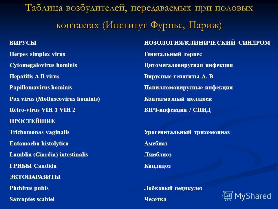 Таблица возбудителей, передаваемых при половых контактах (Институт Фурнье, Париж) ВИРУСЫНОЗОЛОГИЯ/КЛИНИЧЕСКИЙ СИНДРОМ Herpes simplex virusГенитальный герпес Cytomegalovirus hominisЦитомегаловирусная инфекция Hepatitis A B virusВирусные гепатиты А, В
