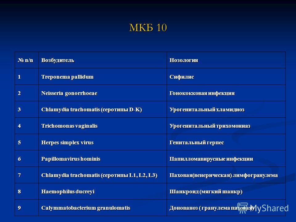 МКБ 10 n/n n/nВозбудительНозология 1 Treponema pallidum Сифилис 2 Neisseria gonorrhoeae Гонококковая инфекция 3 Chlamydia trachomatis (серотипы D-K) Урогенитальный хламидиоз 4 Trichomonas vaginalis Урогенитальный трихомониаз 5 Herpes simplex virus Ге