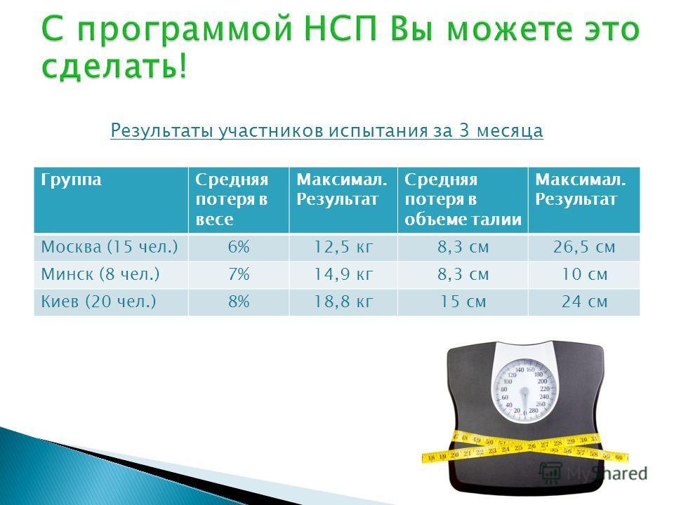 ГруппаСредняя потеря в весе Maксимал. Результат Средняя потеря в объеме талии Maксимал. Результат Москва (15 чел.)6%12,5 кг8,3 см26,5 см Минск (8 чел.)7%14,9 кг8,3 см10 см Киев (20 чел.)8%18,8 кг15 см24 см Результаты участников испытания за 3 месяца