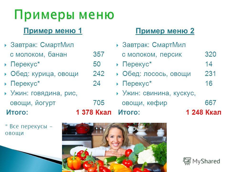 Пример меню 1 Завтрак: СмартМил с молоком, банан 357 Перекус*50 Обед: курица, овощи 242 Перекус*24 Ужин: говядина, рис, овощи, йогурт705 Итого: 1 378 Ккал Пример меню 2 Завтрак: СмартМил с молоком, персик 320 Перекус*14 Обед: лосось, овощи231 Перекус