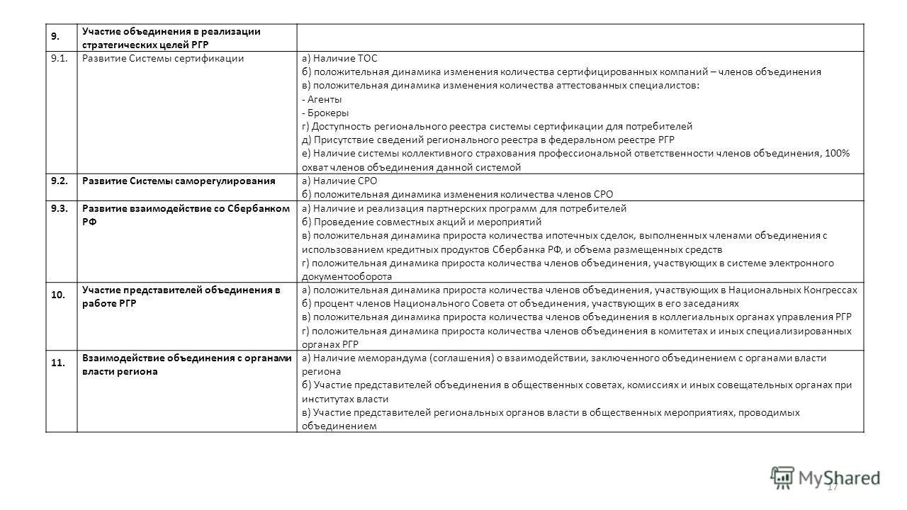 9. Участие объединения в реализации стратегических целей РГР 9.1.Развитие Системы сертификацииа) Наличие ТОС б) положительная динамика изменения количества сертифицированных компаний – членов объединения в) положительная динамика изменения количества