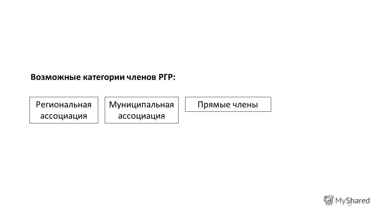 Возможные категории членов РГР: Региональная ассоциация Муниципальная ассоциация Прямые члены 25
