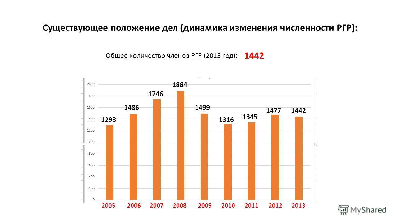 Существующее положение дел (динамика изменения численности РГР): Общее количество членов РГР (2013 год): 1442 1298 1486 1746 1884 1499 1316 1345 14771442 200520062007200820092010201120122013