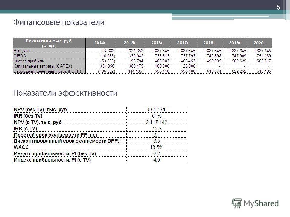 Показатели эффективности 5 Финансовые показатели