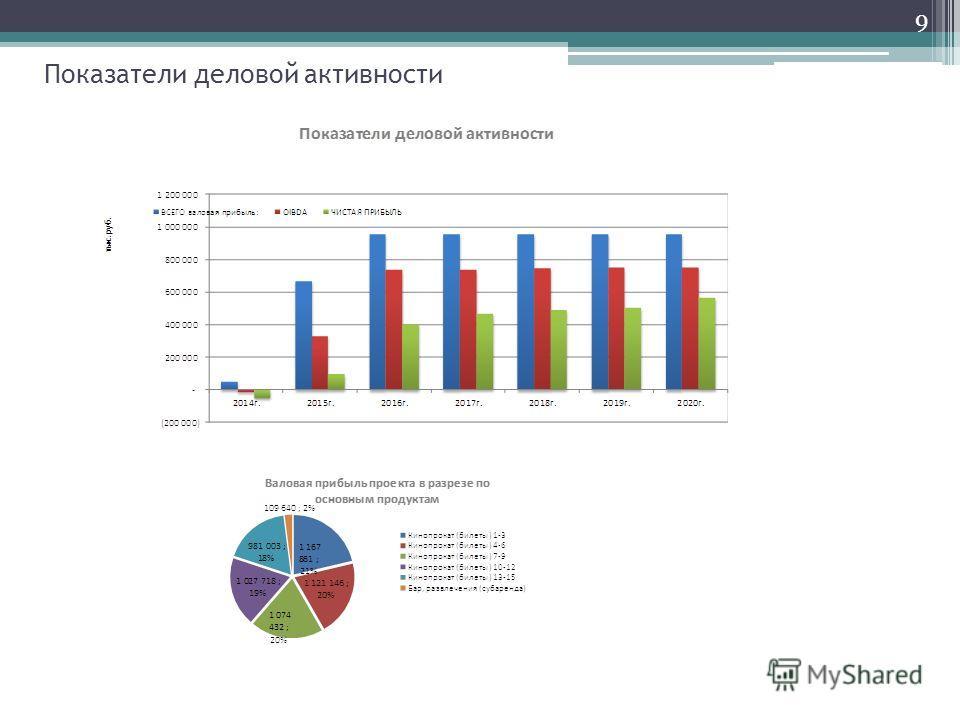 Показатели деловой активности 9