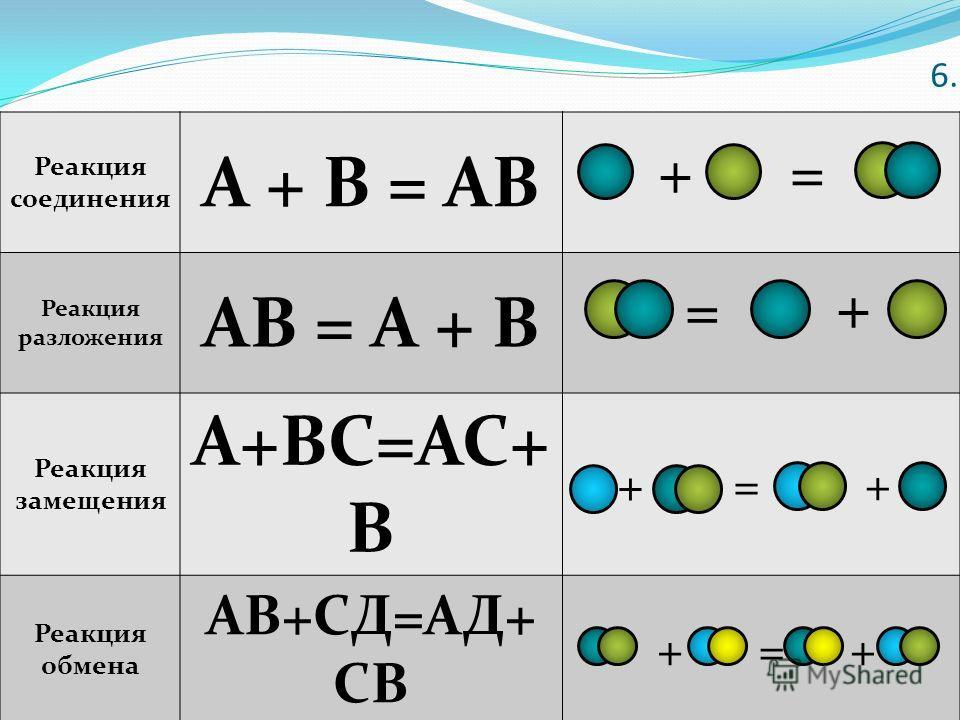 6. Реакция соединения А + В = АВ Реакция разложения АВ = А + В Реакция замещения А+ВС=АС+ В Реакция обмена АВ+СД=АД+ СВ += + = + + = ++=