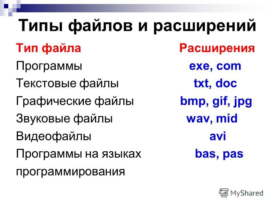 Типы файлов и расширений Тип файла Расширения Программы exe, com Текстовые файлы txt, doc Графические файлы bmp, gif, jpg Звуковые файлы wav, mid Видеофайлы avi Программы на языках bas, pas программирования