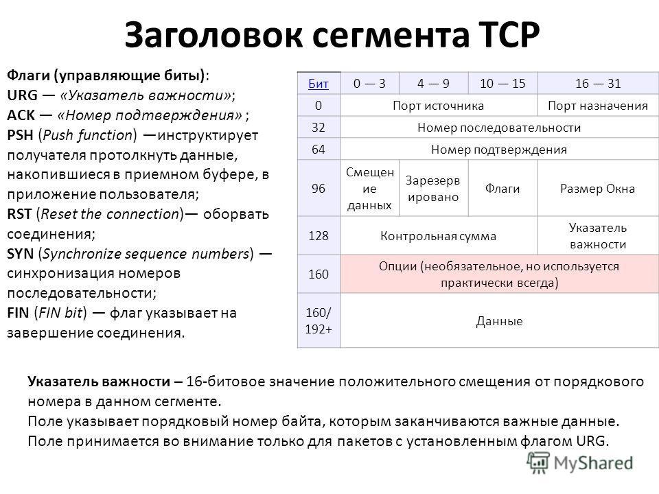 Заголовок сегмента TCP Бит0 34 910 1516 31 0Порт источникаПорт назначения 32Номер последовательности 64Номер подтверждения 96 Смещен ие данных Зарезерв ировано ФлагиРазмер Окна 128Контрольная сумма Указатель важности 160 Опции (необязательное, но исп