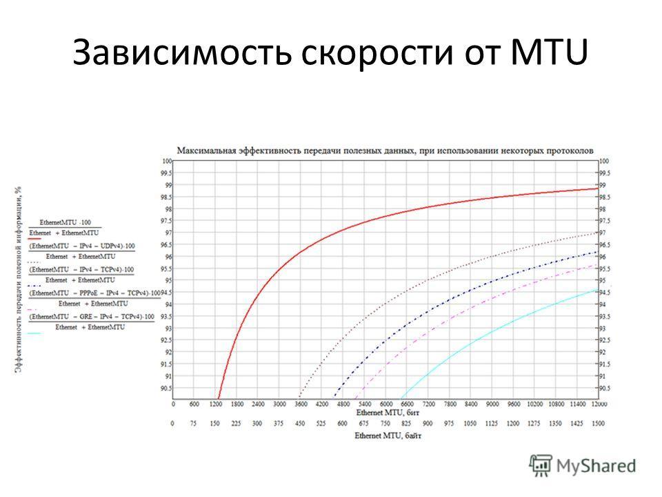 Зависимость скорости от MTU