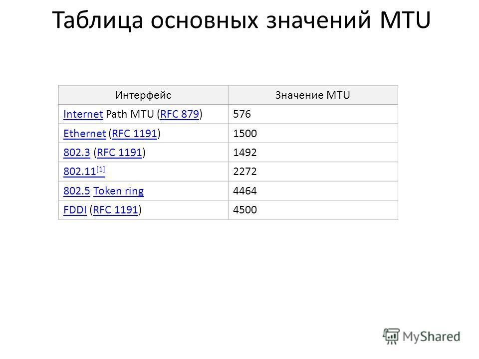 Таблица основных значений MTU ИнтерфейсЗначение MTU InternetInternet Path MTU (RFC 879)RFC 879576 EthernetEthernet (RFC 1191)RFC 11911500 802.3802.3 (RFC 1191)RFC 11911492 802.11 [1] 2272 802.5802.5 Token ringToken ring4464 FDDIFDDI (RFC 1191)RFC 119