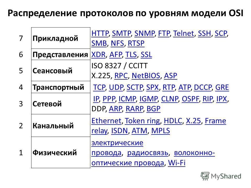 Распределение протоколов по уровням модели OSI 7Прикладной HTTPHTTP, SMTP, SNMP, FTP, Telnet, SSH, SCP, SMB, NFS, RTSPSMTPSNMPFTPTelnetSSHSCP SMBNFSRTSP 6ПредставленияXDRXDR, AFP, TLS, SSLAFPTLSSSL 5Сеансовый ISO 8327 / CCITT X.225, RPC, NetBIOS, ASP