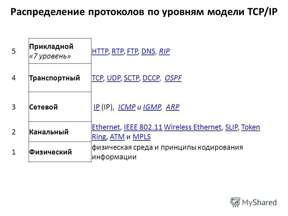 Распределение протоколов по уровням модели TCP/IP 5 Прикладной «7 уровень» HTTPHTTP, RTP, FTP, DNS, RIPRTPFTPDNSRIP 4ТранспортныйTCPTCP, UDP, SCTP, DCCP, OSPFUDPSCTPDCCPOSPF 3Сетевой IP (IP), ICMP и IGMP, ARP IPICMPIGMPARP 2Канальный EthernetEthernet