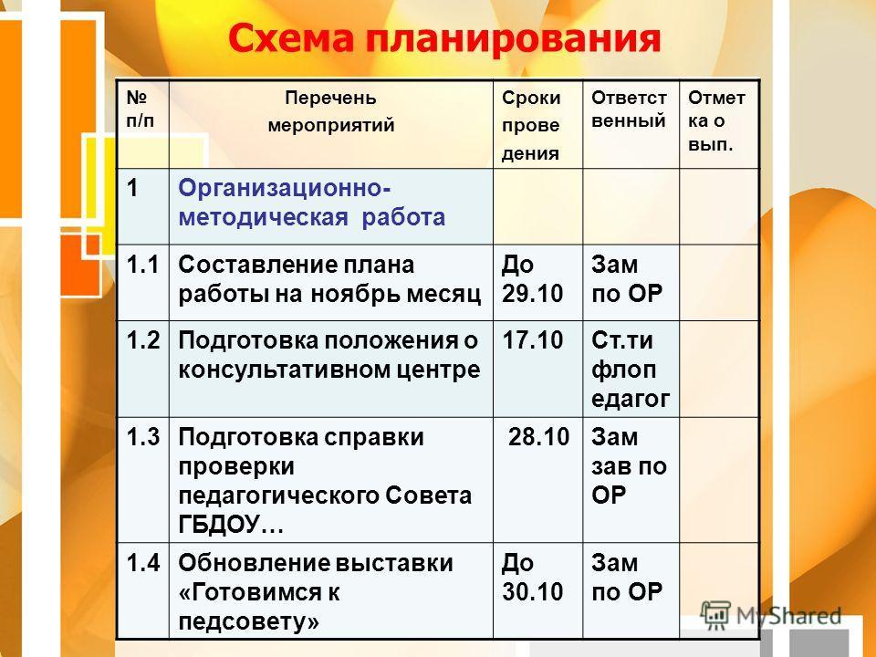 Схема планирования п/п
