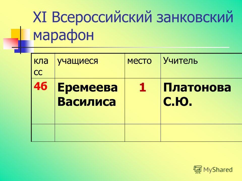 Областной занковский марафон-2013 кла сс учащиесяместо Учитель 4вАльменева Алина 2 Батталова Г.Ж.