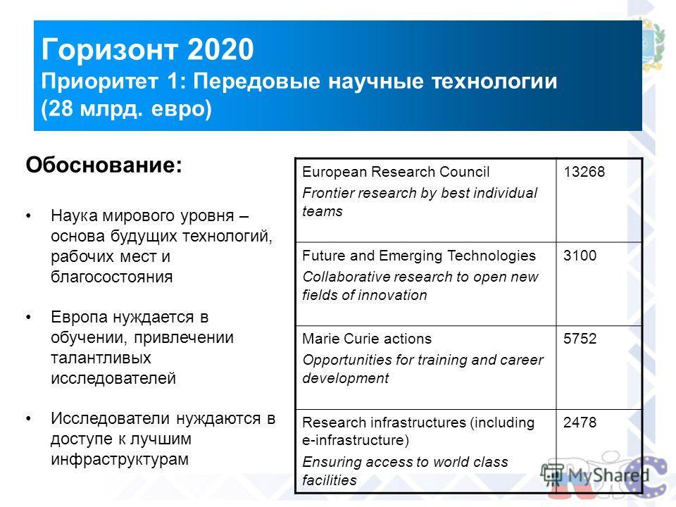 Горизонт 2020 Приоритет 1: Передовые научные технологии (28 млрд. евро) Обоснование: Наука мирового уровня – основа будущих технологий, рабочих мест и благосостояния Европа нуждается в обучении, привлечении талантливых исследователей Исследователи ну