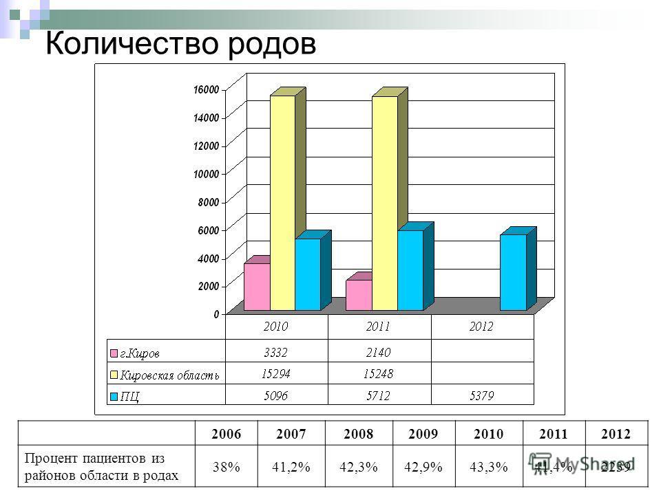 Количество родов 2006200720082009201020112012 Процент пациентов из районов области в родах 38%41,2%42,3%42,9%43,3%41,4%2239