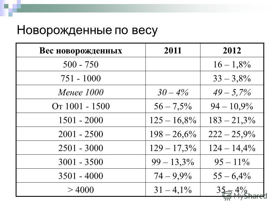 Новорожденные по весу Вес новорожденных20112012 500 - 75016 – 1,8% 751 - 100033 – 3,8% Менее 100030 – 4%49 – 5,7% От 1001 - 150056 – 7,5%94 – 10,9% 1501 - 2000125 – 16,8%183 – 21,3% 2001 - 2500198 – 26,6%222 – 25,9% 2501 - 3000129 – 17,3%124 – 14,4%