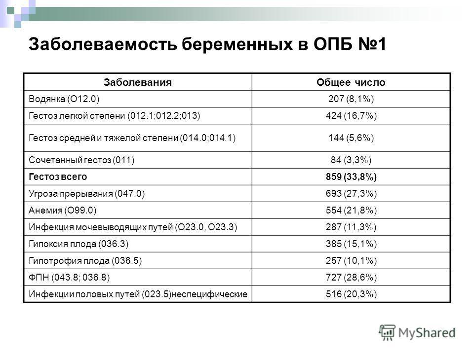Заболеваемость беременных в ОПБ 1 ЗаболеванияОбщее число Водянка (О12.0)207 (8,1%) Гестоз легкой степени (012.1;012.2;013)424 (16,7%) Гестоз средней и тяжелой степени (014.0;014.1)144 (5,6%) Сочетанный гестоз (011)84 (3,3%) Гестоз всего859 (33,8%) Уг