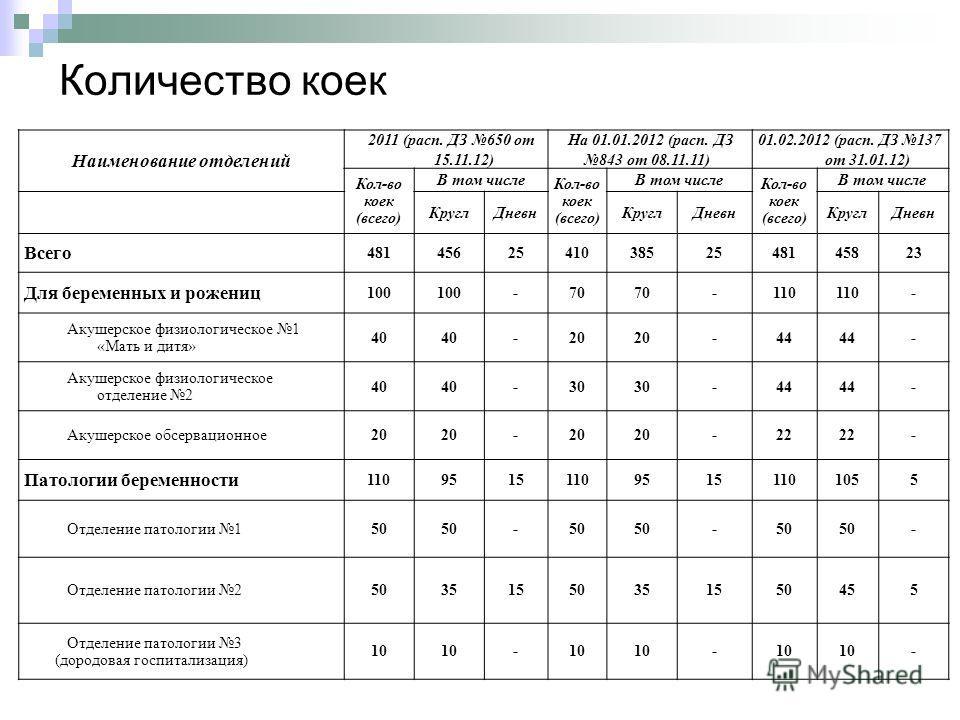 Количество коек Наименование отделений 2011 (расп. ДЗ 650 от 15.11.12) На 01.01.2012 (расп. ДЗ 843 от 08.11.11) 01.02.2012 (расп. ДЗ 137 от 31.01.12) Кол-во коек (всего) В том числе Кол-во коек (всего) В том числе Кол-во коек (всего) В том числе Круг