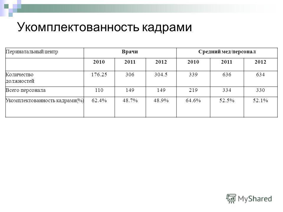 Укомплектованность кадрами Перинатальный центрВрачиСредний мед/персонал 201020112012201020112012 Количество должностей 176.25306304.5339636634 Всего персонала110149149149219334330 Укомплектованность кадрами(%)62.4%48.7%48.9%64.6%52.5%52.1%