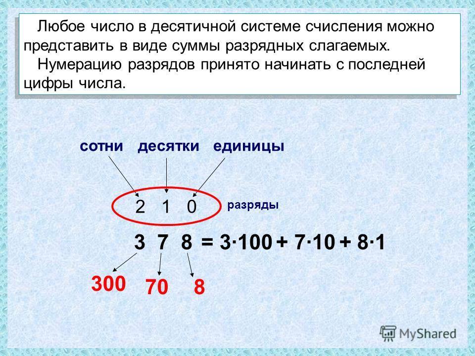 3 7 8 разряды сотни десятки единицы 870 300 = 3·100 + 7·10 + 8·1 2 1 0 Любое число в десятичной системе счисления можно представить в виде суммы разрядных слагаемых. Нумерацию разрядов принято начинать с последней цифры числа. Любое число в десятично
