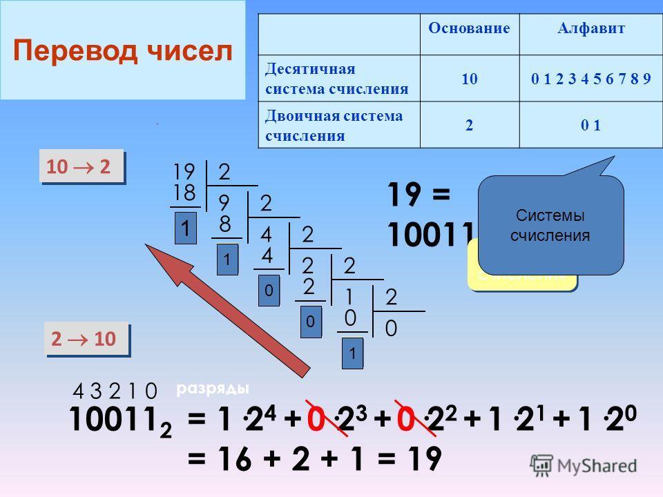 10 2 2 10 192 9 18 1 1 2 4 8 1 1 2 2 4 0 0 2 1 2 0 0 2 0 0 1 1 19 = 10011 2 система счисления 10011 2 4 3 2 1 0 разряды = 1·2 4 + 0·2 3 + 0·2 2 + 1·2 1 + 1·2 0 = 16 + 2 + 1 = 19 ОснованиеАлфавит Десятичная система счисления 100 1 2 3 4 5 6 7 8 9 Двои