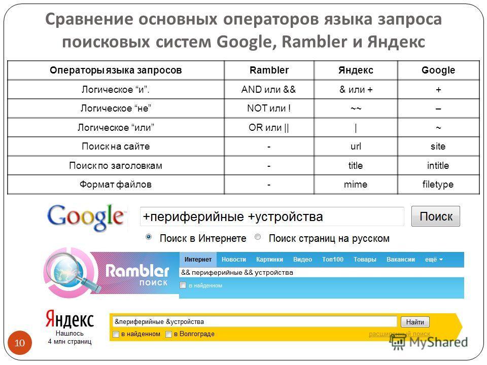 Сравнение основных операторов языка запроса поисковых систем Google, Rambler и Яндекс 10 Операторы языка запросовRamblerЯндексGoogle Логическое и.AND или &&& или ++ Логическое неNOT или !~~– Логическое илиOR или |||~ Поиск на сайте-urlsite Поиск по з