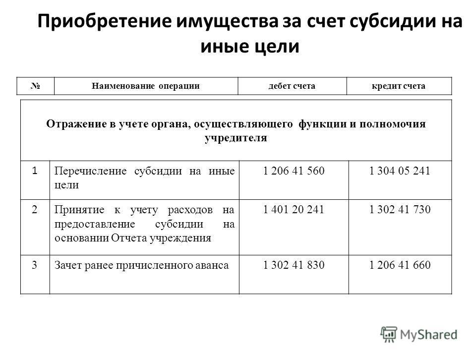 Приобретение имущества за счет субсидии на иные цели Наименование операциидебет счетакредит счета Отражение в учете органа, осуществляющего функции и полномочия учредителя 1 Перечисление субсидии на иные цели 1 206 41 5601 304 05 241 2Принятие к учет