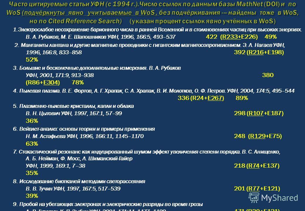 1.Электрослабое несохранение барионного числа в ранней Вселенной и в столкновениях частиц при высоких энергиях. В. А. Рубаков, М. Е. Шапошников УФН, 1996, 166:5, 493–537 422 (R233+E226) 49% 2. Манганиты лантана и другие магнитные проводники с гигантс