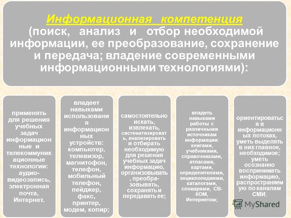 Информационная компетентность - способность и умение самостоятельно искать, анализировать, отбирать, обрабатывать и передавать необходимую информацию при помощи устных и письменных коммуникативных информационных технологий. http://standart.edu.ru