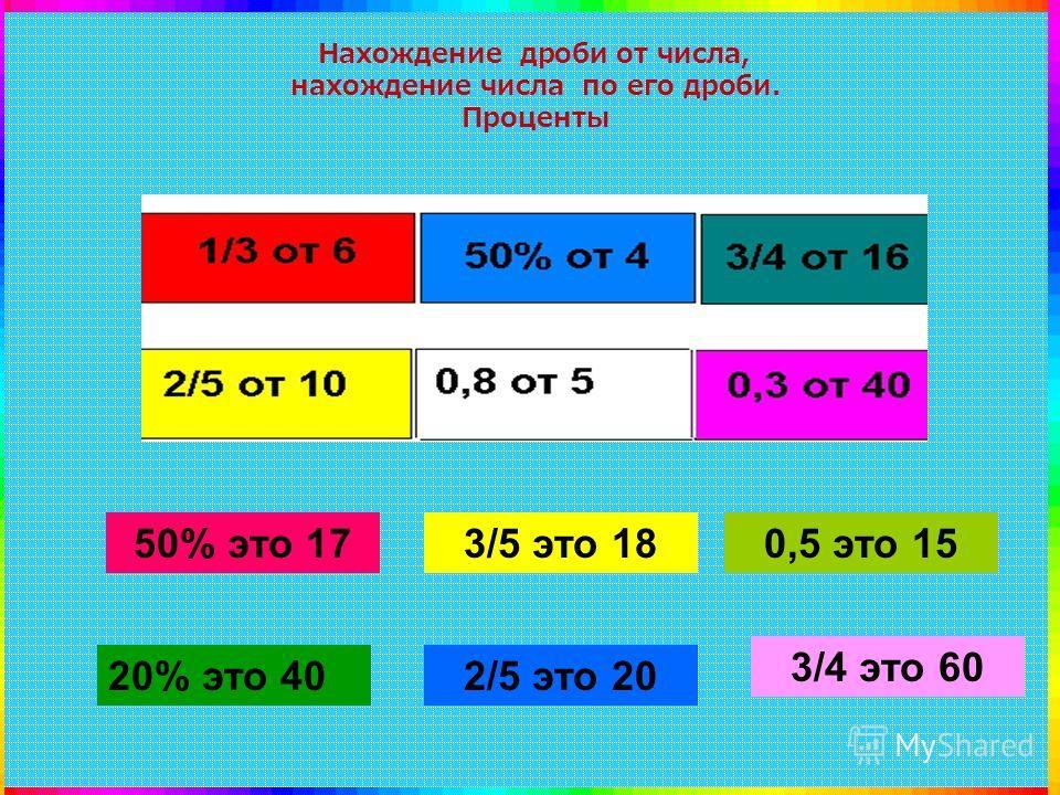 Нахождение дроби от числа, нахождение числа по его дроби. Проценты 50% это 17 20% это 40 3/5 это 18 2/5 это 20 0,5 это 15 3/4 это 60
