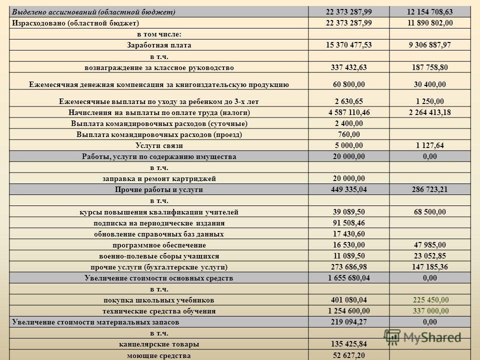 Выделено ассигнований (областной бюджет)22 373 287,9912 154 708,63 Израсходовано (областной бюджет)22 373 287,9911 890 802,00 в том числе: Заработная плата15 370 477,539 306 887,97 в т.ч. вознаграждение за классное руководство337 432,63187 758,80 Еже