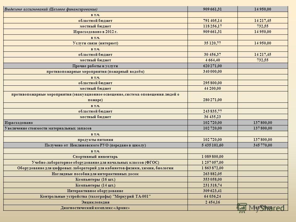 Выделено ассигнований (Целевое финансирование)909 661,31 14 950,00 в т.ч. областной бюджет791 405,1414 217,45 местный бюджет118 256,17732,55 Израсходовано в 2012 г.909 661,3114 950,00 в т.ч. Услуги связи (интернет)35 120,7714 950,00 в т.ч. областной
