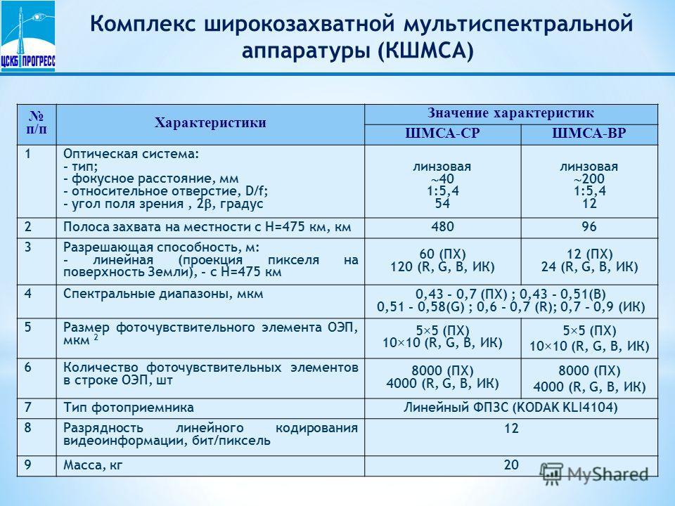 Комплекс широкозахватной мультиспектральной аппаратуры (КШМСА) п/п Характеристики Значение характеристик ШМСА-СР ШМСА-ВР 1Оптическая система: - тип; - фокусное расстояние, мм - относительное отверстие, D/f; - угол поля зрения, 2, градус линзовая 40 1