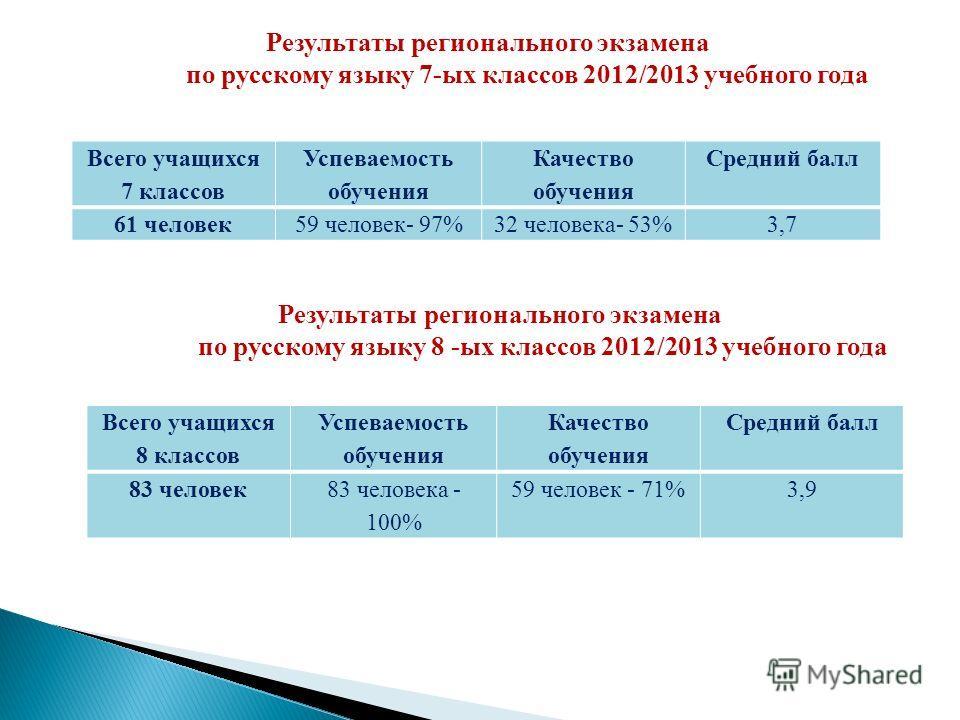Результаты регионального экзамена по русскому языку 7-ых классов 2012/2013 учебного года Всего учащихся 7 классов Успеваемость обучения Качество обучения Средний балл 61 человек59 человек- 97%32 человека- 53%3,7 Результаты регионального экзамена по р