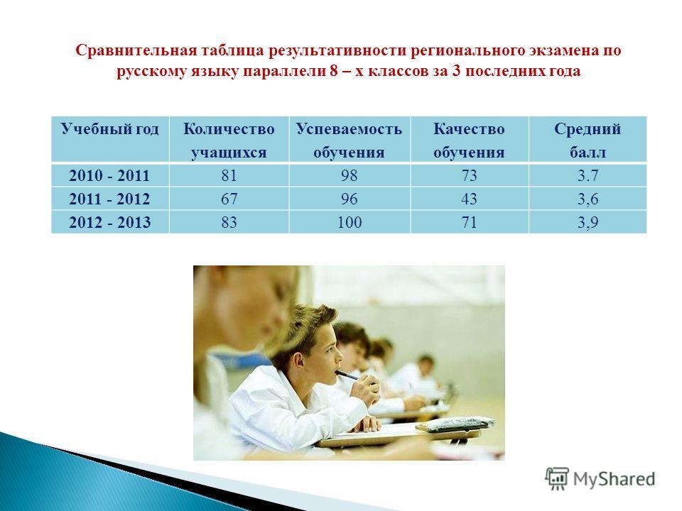 Сравнительная таблица результативности регионального экзамена по русскому языку параллели 8 – х классов за 3 последних года Учебный год Количество учащихся Успеваемость обучения Качество обучения Средний балл 2010 - 20118198733.7 2011 - 20126796433,6