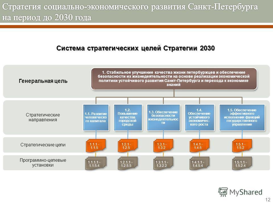 12 Программно-целевые установки Стратегические цели Стратегические направления Генеральная цель 1. Стабильное улучшение качества жизни петербуржцев и обеспечение безопасности их жизнедеятельности на основе реализации экономической политики устойчивог